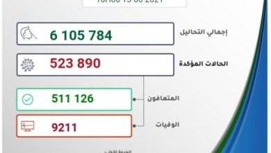 """صورة وكالة أنباء الإمارات – المغرب يسجل 4 وفيات و 270 إصابة جديدة بـ""""كورونا"""""""