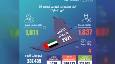 """صورة وكالة أنباء الإمارات – """"الصحة"""" تجري 237,439 فحصا وتكشف عن 1,837 إصابة جديدة بـ """"كورونا"""" و1,811 حالة شفاء و4 حالات وفاة خلال الساعات الـ 24 الماضية"""