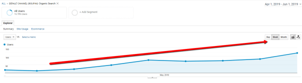 Increasing Traffic from Google