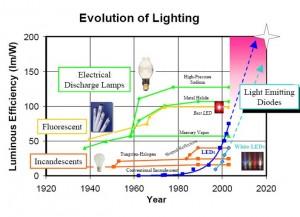 punto 2 LED