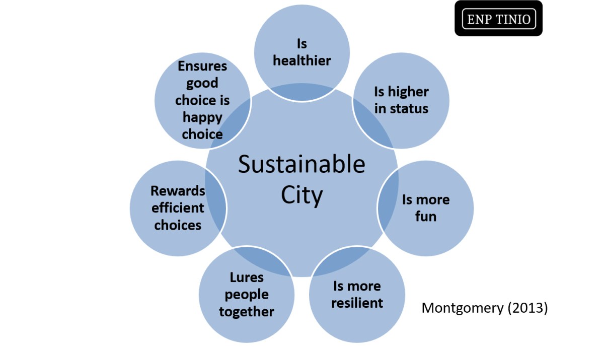 essentials of sustainable city