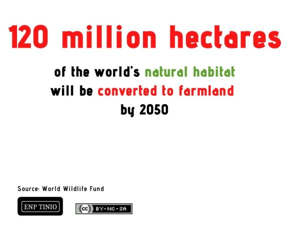 120 million hectares of the world's natural habitat will be converted to farmland by 2050. World Wildlife Fund.