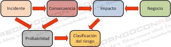 Evaluación del riesgo v1