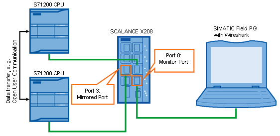 Port Mirroring SPAN Puerto Espejo Siemens