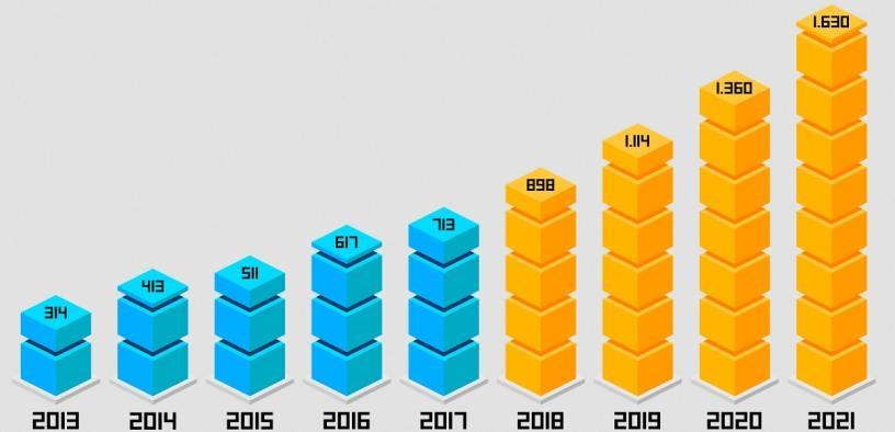 Evolución real y prevista de la facturación en el sector millones de Euro