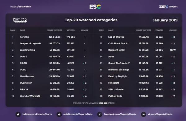 juegos mas vistos en twitch en enero 2019
