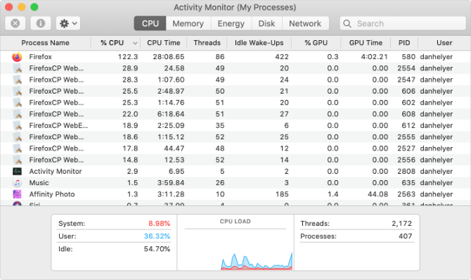 Activity Monitor with Firefox using lots of CPU