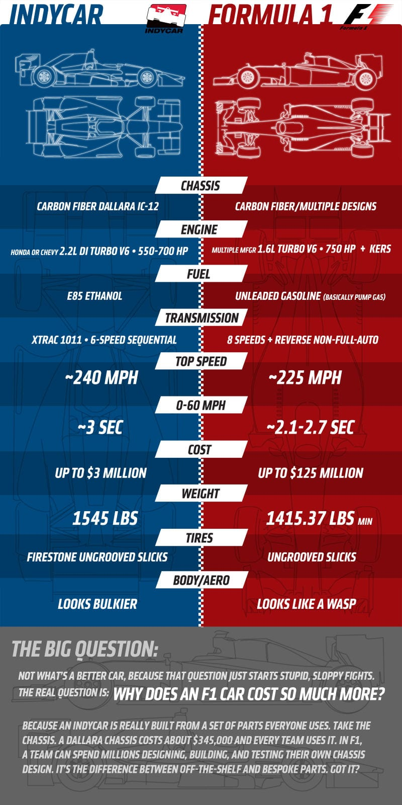 The Difference Between IndyCar And Formula 1: Money, Lots Of It!