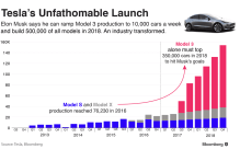 Tesla Model 3 Expected To Outsell BMW 3 Series And Mercedes C Class - Combined