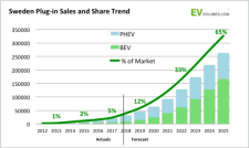 New Policies Expected to Boost EV Sales in Sweden