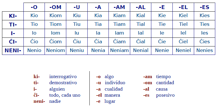 tabla-correlativos-esperanto