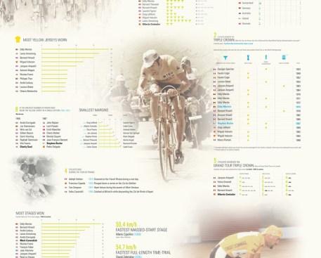 Le Tour de France - detall