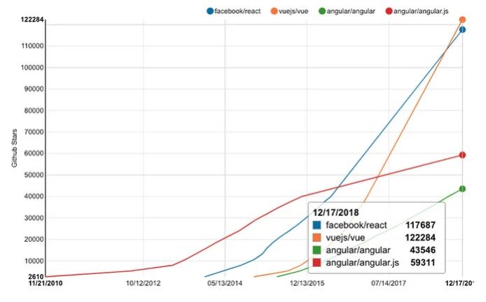 Trend di crescita di Vue.js su GitHub