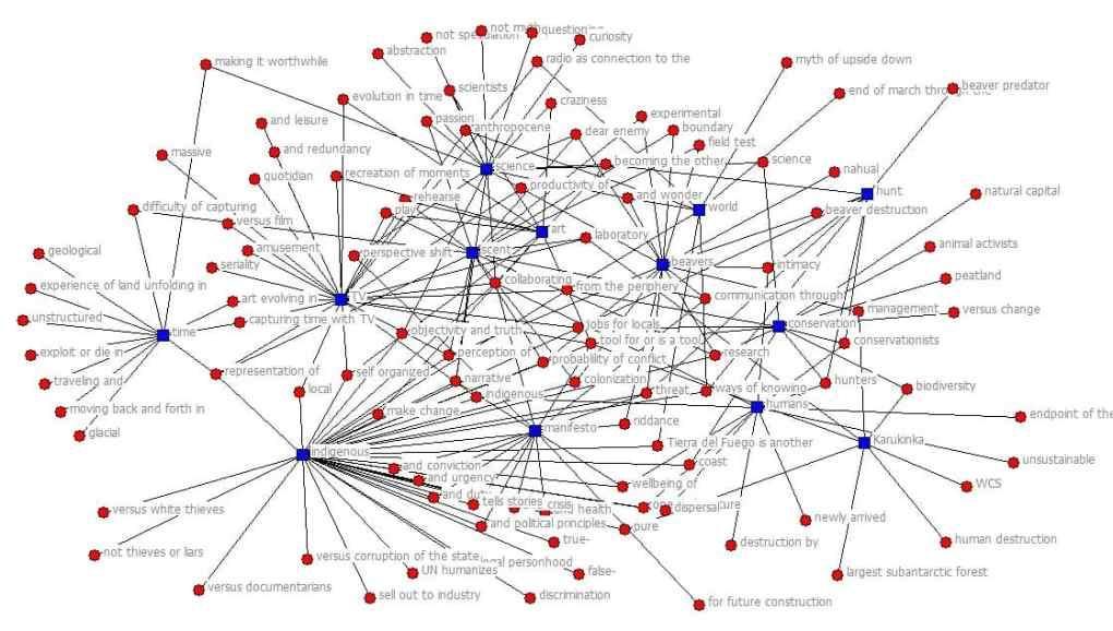 Ensayos 1 through 3 networks