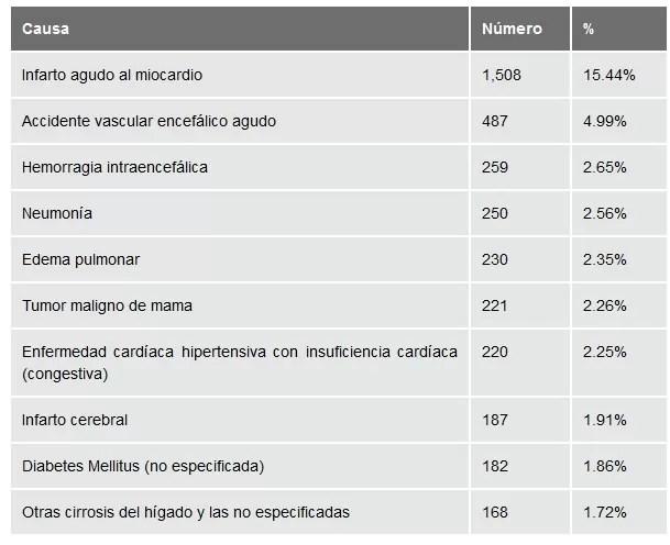 Lista de  las 10 principales causas de muerte en mujeres en República Dominicana