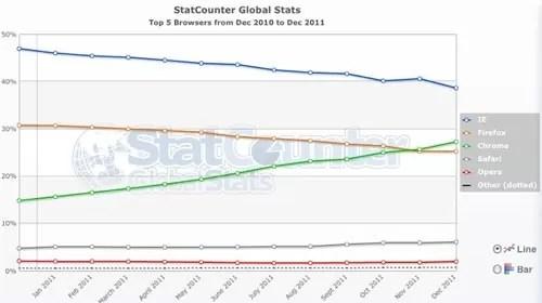Chrome supera a Firefox y se posiciona como segundo navegador en preferencia