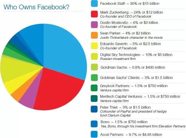¿Quienes son los dueños de Facebook?