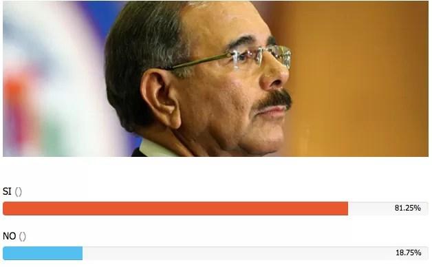 ¿Cree usted que el presidente Danilo Medina debería buscar la reelección para las elecciones del 2016?