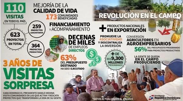 """El Gobierno de Danilo Medina presenta los """"Resultados"""" de las visitas sorpresa"""