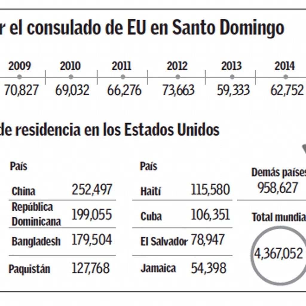 estados-unidos-dio-502-708-visas-a-dominicanos-en-6-anos