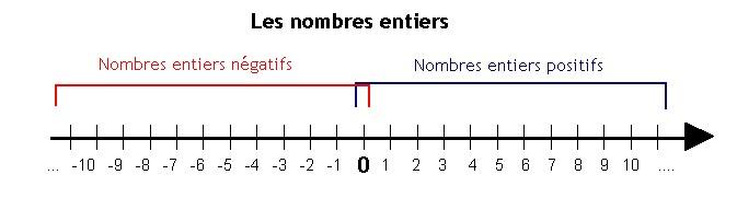 Les nombres entiers - Mathématiques 106