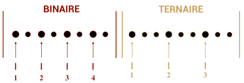 """Comparaison entre le binaire et le ternaire pour l'article """"Le Shuffle : Un Essentiel de la Rythmique"""""""