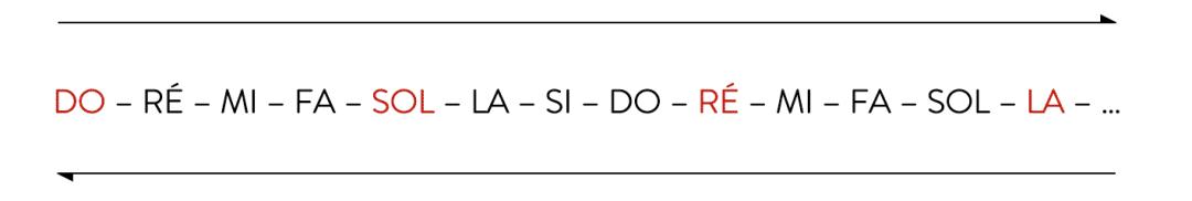 """Organisation des notes sur le clavier en saut de quintes pour l'article """"Comment Développer Le Déchiffrage Au Piano 1/2"""""""