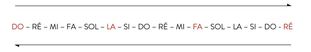 """Organisation des notes sur le clavier en saut de sixtes pour l'article """"Comment Développer Le Déchiffrage Au Piano 1/2"""""""