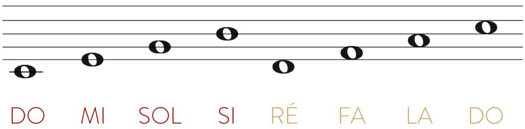 """Gamme de Do Majeur avec sauts de lignes et d'interlignes pour l'article """"Comment Développer Le Déchiffrage Au Piano 1/2"""""""