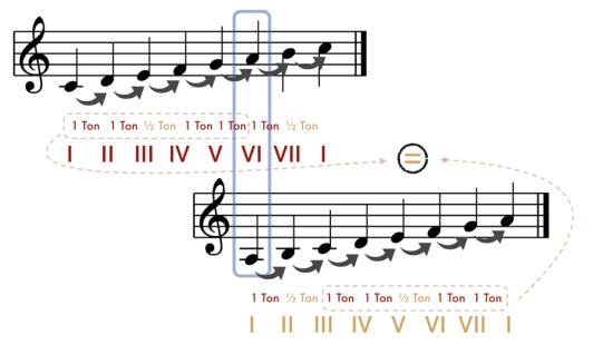 """Passage d'une gamme relative à une autre pour l'article """"Le Mode mineur : Partie 1 : La gamme mineure naturelle"""""""