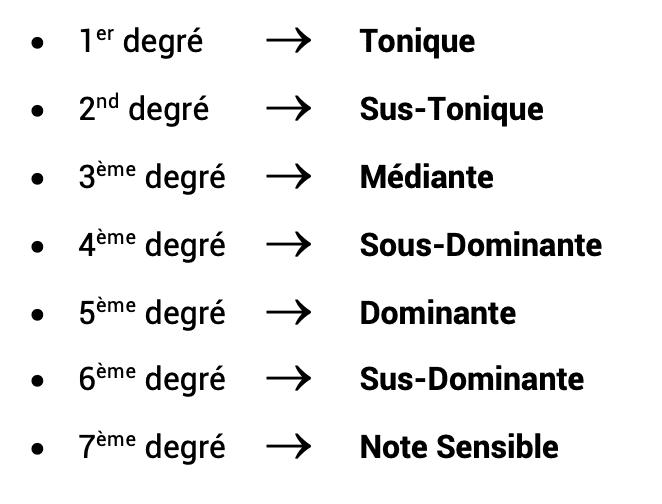 """Liste des noms des degrés pour l'article """"Le Mode mineur : Partie 1 : La gamme mineure naturelle"""""""