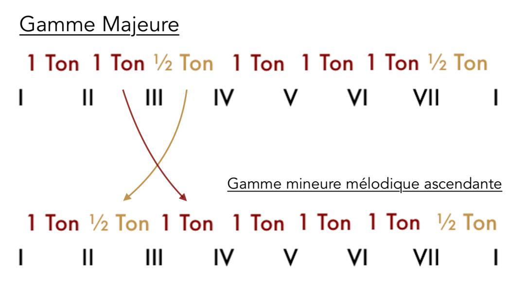 """Comparaison entre gamme majeure et gamme mineure mélodique pour l'article """"Le mode mineur, 3ème partie : la gamme mineure mélodique"""""""