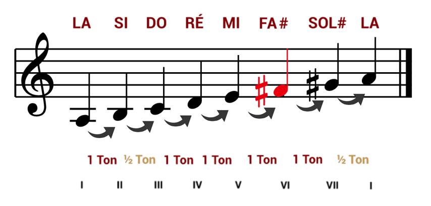 """Construction de la gamme mineure mélodique ascendante pour l'article """"Le mode mineur, 3ème partie : la gamme mineure mélodique"""""""