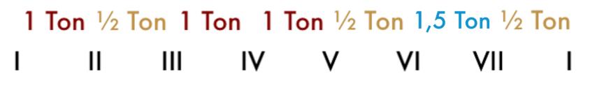 """Ordre des demi-tons dans une gamme harmonique pour l'article """"Le mode mineur, 3ème partie : la gamme mineure mélodique"""""""