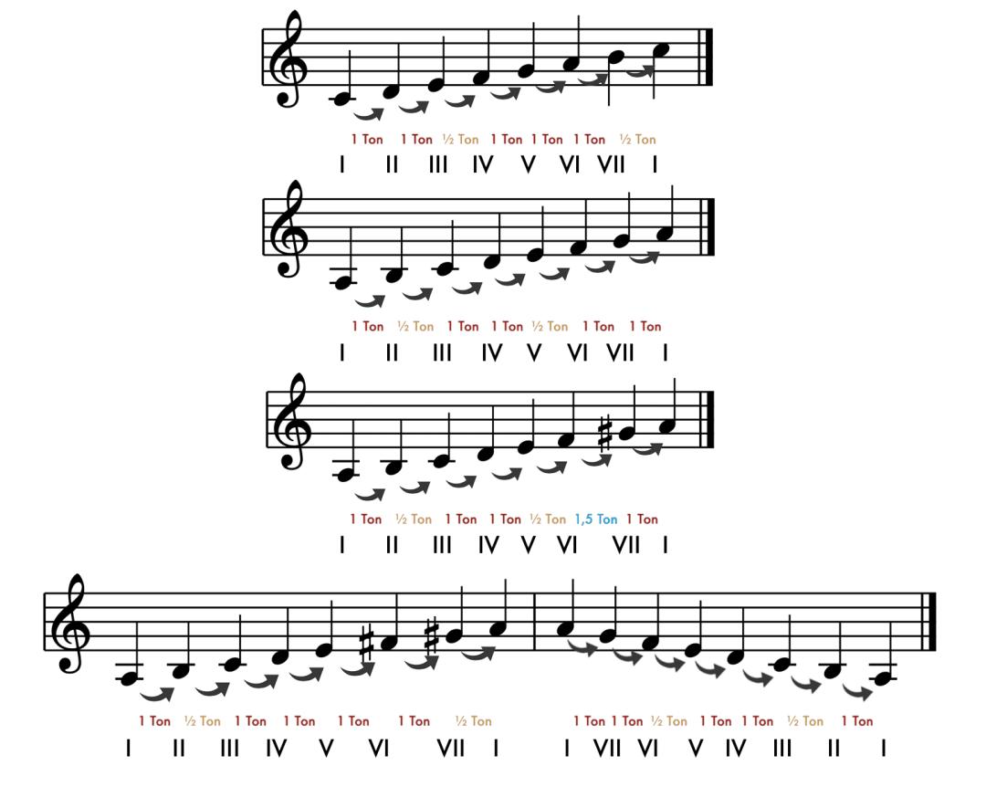 """Récapitulatif des gammes mineures pour l'article """"Le mode mineur, 3ème partie : la gamme mineure mélodique"""""""
