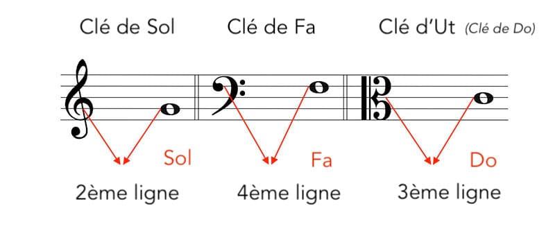 """Les différentes clés sur la portée pour l'article """"Les Notes De Musique Sur La Portée"""""""