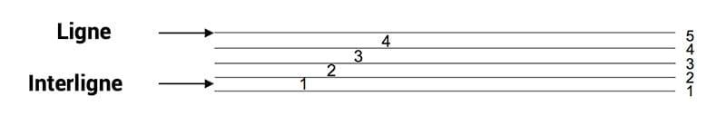 """Présentation de la portée pour l'article """"Les Notes De Musique Sur La Portée"""""""