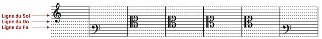 """La portée sur 11 lignes pour l'article """"Les Notes De Musique Sur La Portée"""""""
