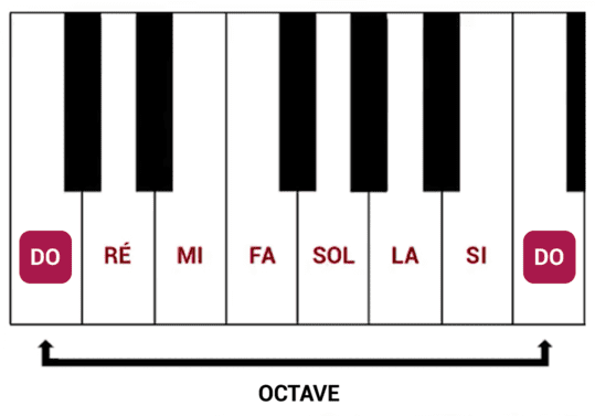 """Octave de Do à Do pour l'article """"Le Demi-Ton En Musique"""""""