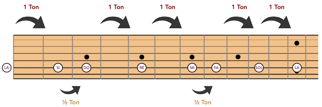 """Gamme de Do Majeur / La mineur sur la corde de La pour l'article """"Apprendre À Jouer De La Guitare Seul"""""""