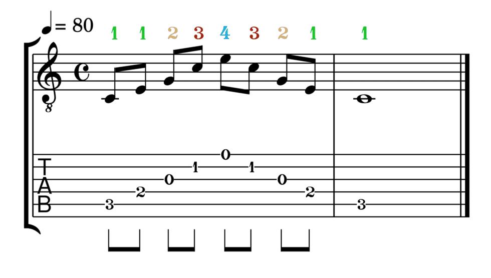 """Accord de Do Majeur joué en arpèges avec la possibilité 2 pour l'article """"Les Arpèges À La Guitare"""""""