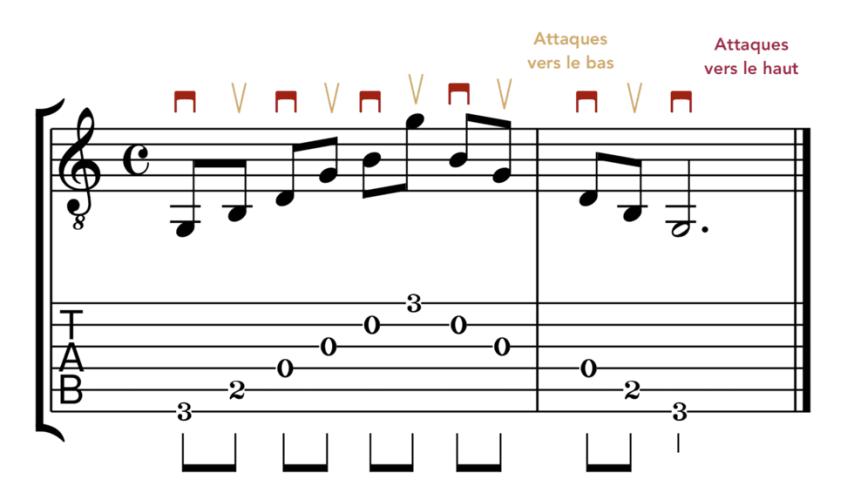 """Accord de Sol Majeur joué en allers-retours au médiator pour l'article """"Les Arpèges À La Guitare"""""""