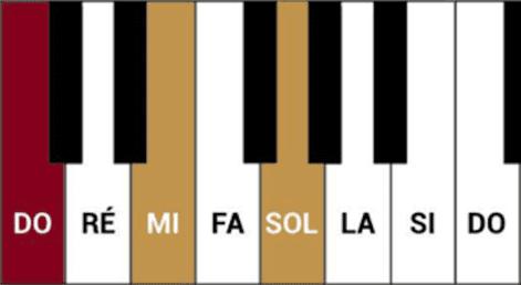 """Accord parfait Majeur pour l'article """"Comprendre Les Accords En Musique"""""""