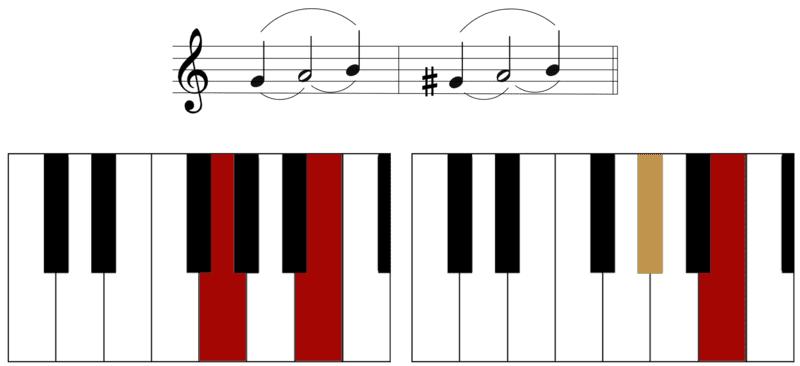 """Différence entre une tierce Majeure et une tierce mineure pour l'article """"Les Intervalles En Musique"""""""