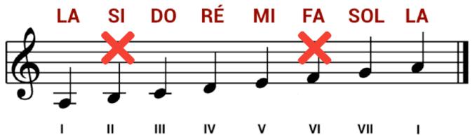 """Suppression des degrés II et VI dans la gamme de La mineur pour l'article """"La Gamme Pentatonique à la Guitare"""""""
