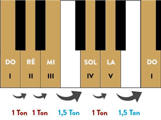 """Gamme pentatonique de Do Majeur sur un piano avec les degrés et les demi-tons pour l'article """"La Gamme Pentatonique à la Guitare"""""""