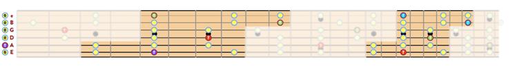 """Schéma étiré de la gamme pentatonique de La mineur sur 2 octaves pour l'article """"La Gamme Pentatonique à la Guitare"""""""