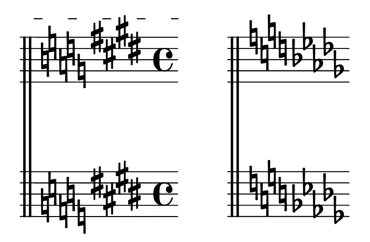 """Modulations en cours de morceaux pour l'article """"La Transposition En Musique"""""""