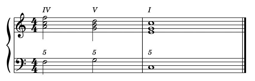 """Cadence Italienne IV - V - I pour l'article """"Les Cadences En Musique"""""""