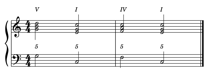 """Cadence Plagale en Do Majeur pour l'article """"Les Cadences En Musique"""""""